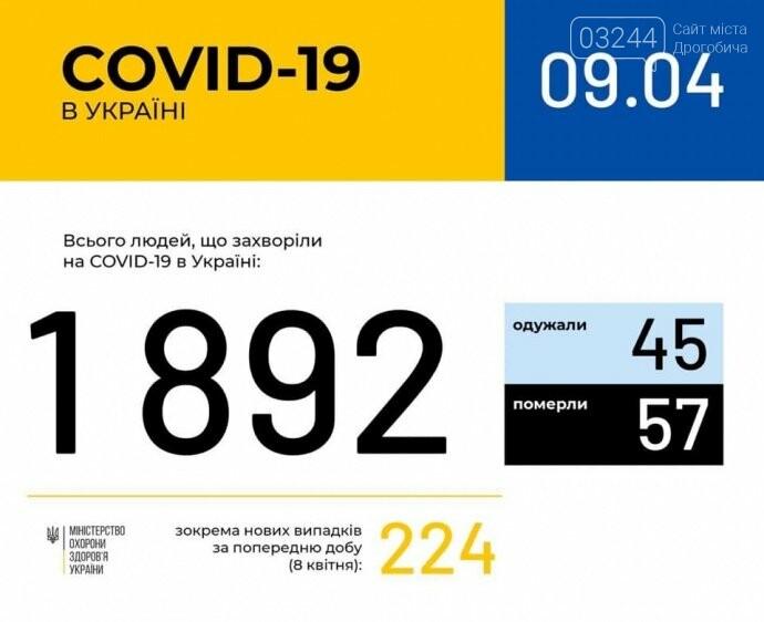 За добу кількість хворих на COVID-19 в Україні зросла на 224, а у Львівській області на 25, фото-1