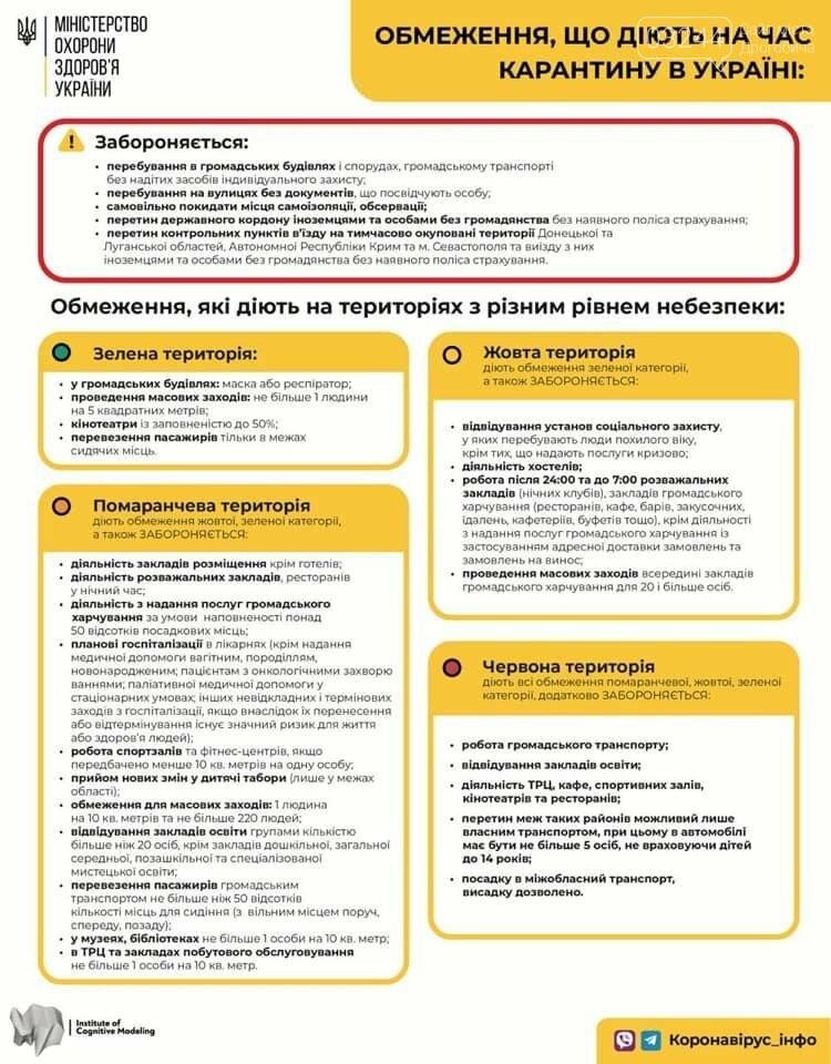У Львівській області жоден район та місто не потрапили до червоної зони епідемічної небезпеки. Самбір перевели у помаранчеву , фото-1