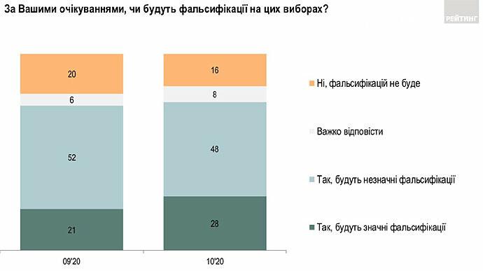 Три чверті українців вважають, що на місцевих виборах будуть фальсифікації, фото-1