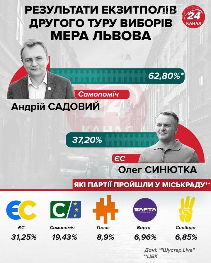 У Львові впевнено перемагає Садовий: результати екзитполів, фото-1
