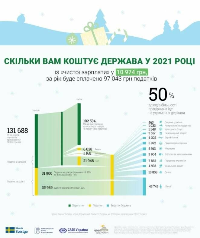 """Іконографіка проєкту """"Ціна держави"""", ZaxidNet"""