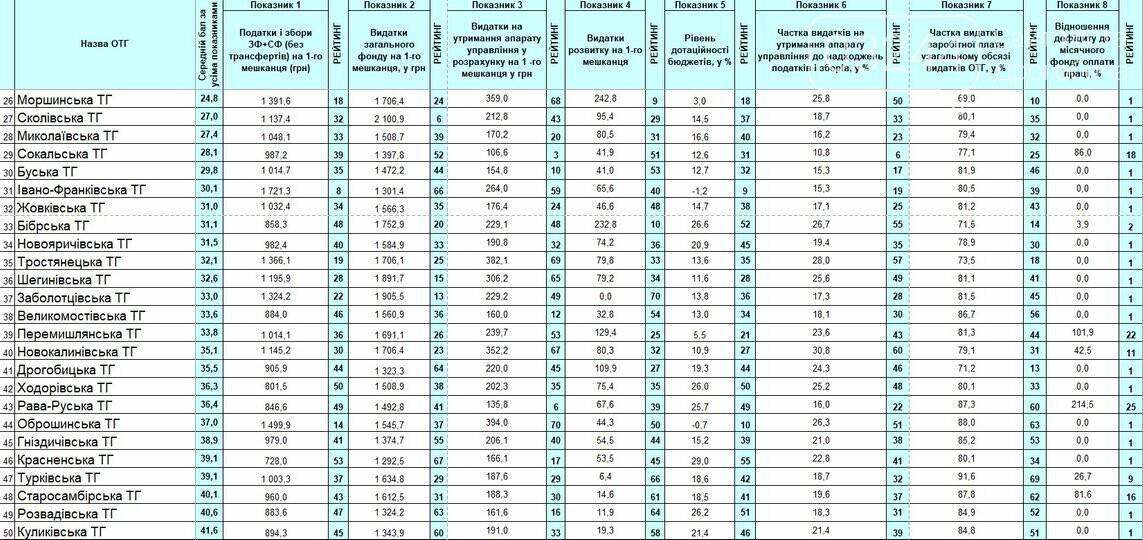 Оприлюднено свіжий рейтинг найбагатших громад Львівщини, фото-3