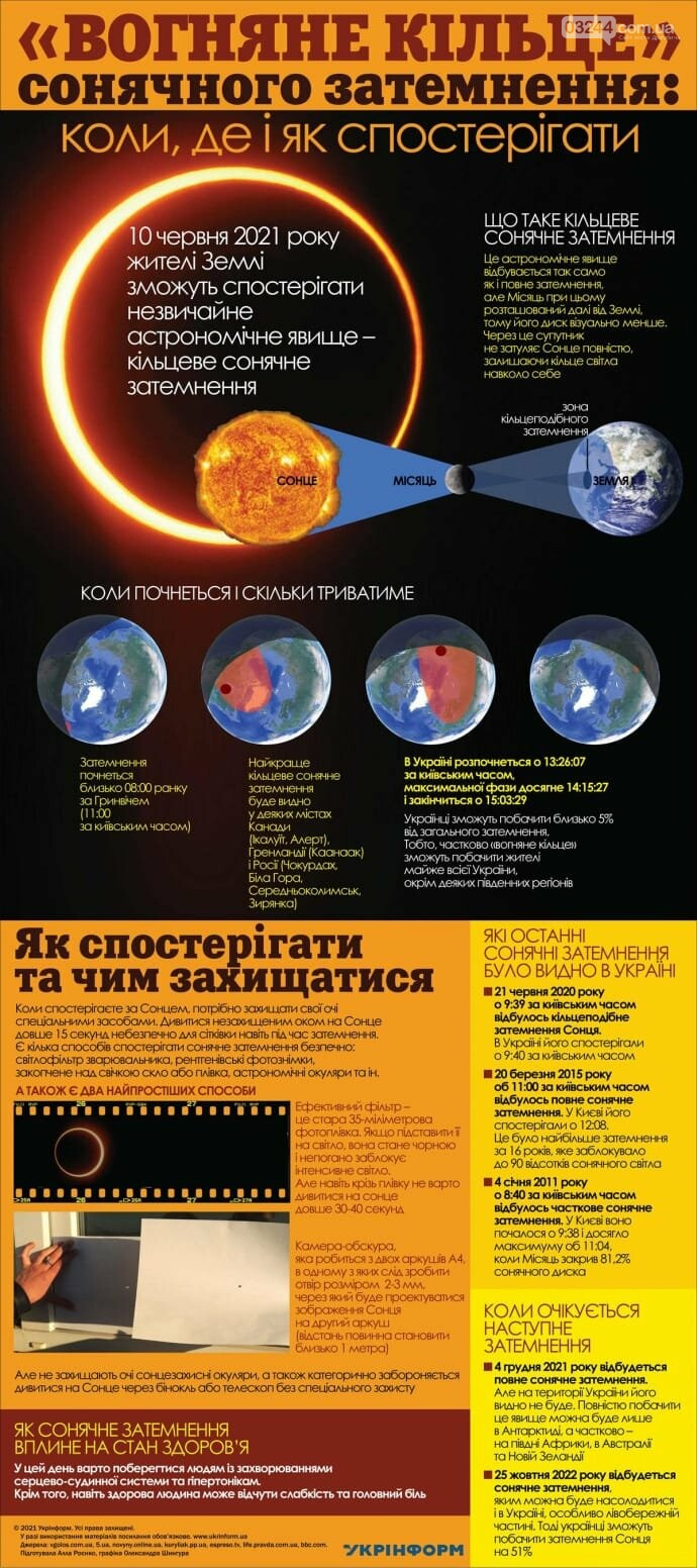 """Сьогодні відбудеться сонячне затемнення – спостерігати """"вогняне кільце"""" можна буде і в Україні , фото-1"""