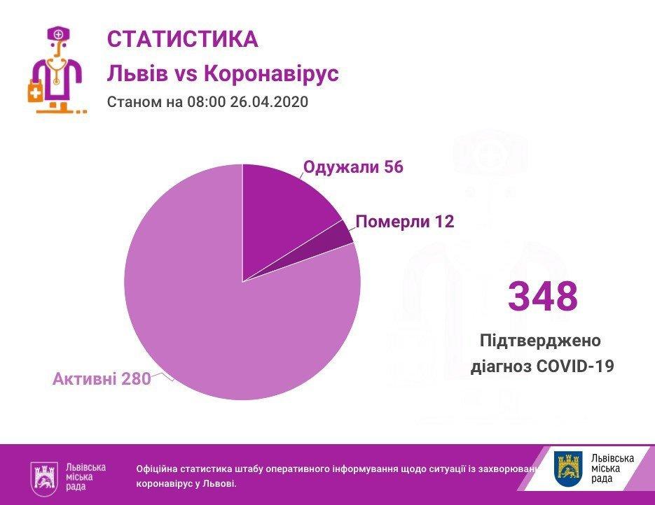Кількість хворих на COVID-19 на Львівщині: дані за 26 квітня, фото-1