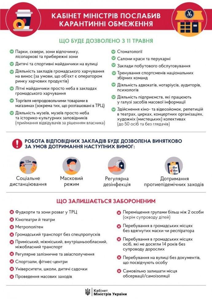 Уряд опублікував постанову про послаблення карантину з 11 травня, фото-1